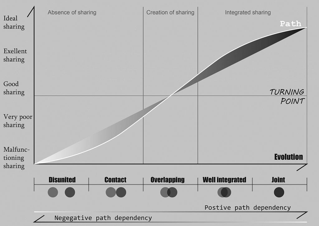Diagram_1-2_SystemEvolusjon